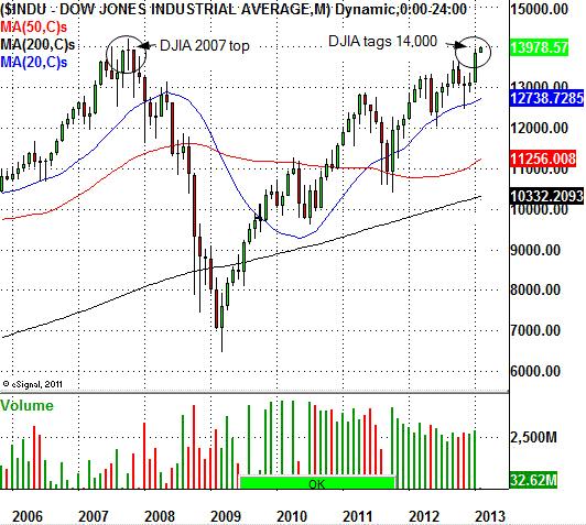 DJIA 14,000 On Tap