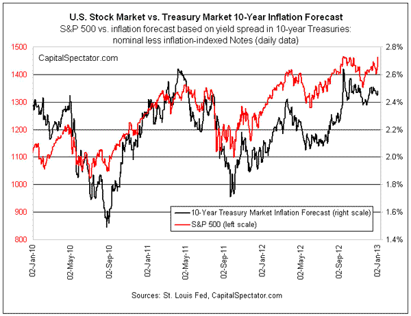 Will Relatively Low Inflation Expectations Persist In 2013?