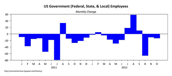 The Employment Report for December Continues the Trend of Remarkable Consistency