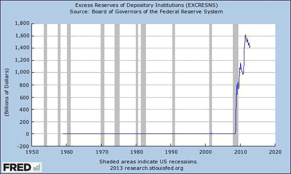 Excess Reserves Declining