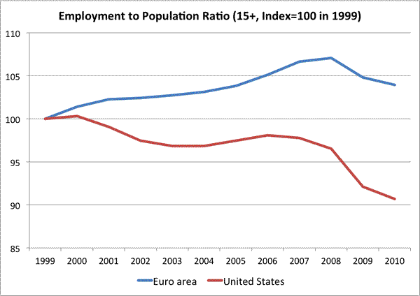 The Euro Model Scare Tactics