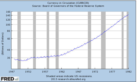 The Great Inflation was Caused by the Fed Increasing the Currency Stock