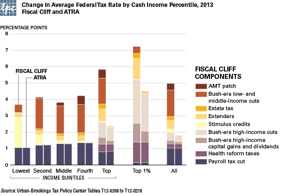 The Near Term U.S. Fiscal Situation