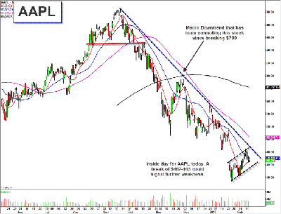 Apple (AAPL) Resurgence Could Depend on iWatch