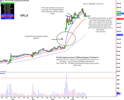 Three Potential Trading Tactics to Approach Netflix (NFLX)