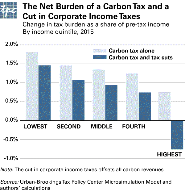 Would a Carbon Tax and Corporate Tax Reform Taste Great Together?