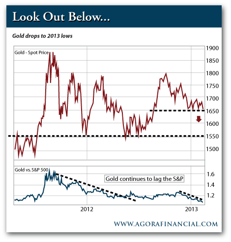 Gold: Look Out Below