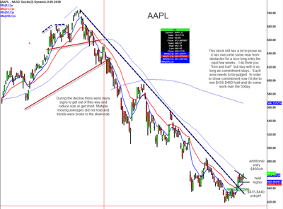 Apple (AAPL) Finally Overcoming Commitment Issues