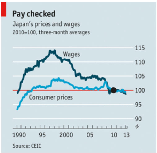 The Wage Paradox
