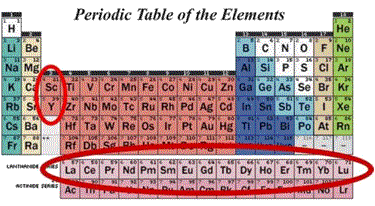 The way to star trek technology what they do and why it matters when you cant get them its a matter of chemistry re are the lanthanide series of elements on the periodic table urtaz Images