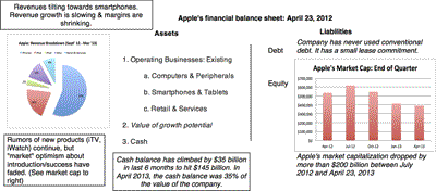 Can Apple (AAPL) be Delled or Microsofted?