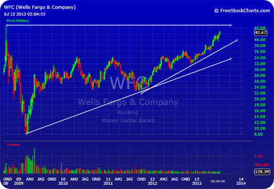 Wells Fargo (WFC) Earnings Push Stock Toward All Time High