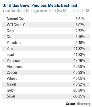 Commodities 2013 Halftime Report: A Time to Mine for Opportunity?
