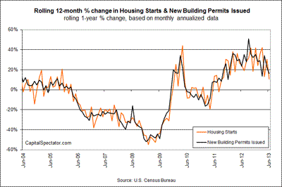 A Rough Month for Housing Construction