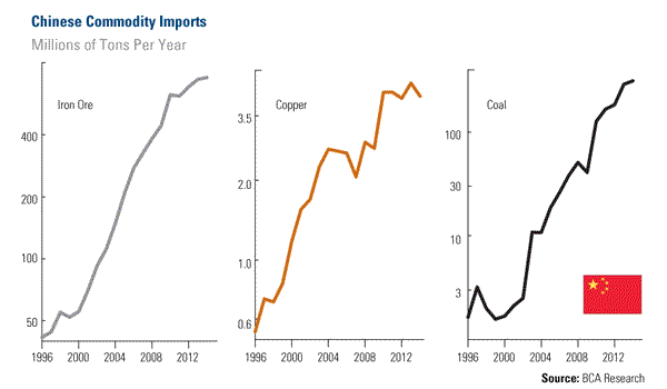 Which Drives Commodity Prices: Chinese Demand or U.S. Dollar?