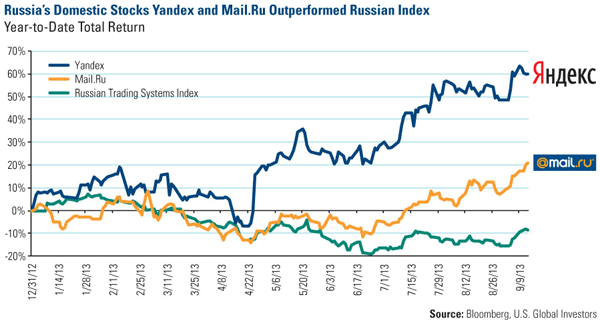 Russia: Hard for Investors to Ignore
