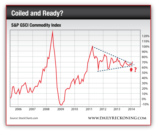 Commodities: Coiled and Ready?