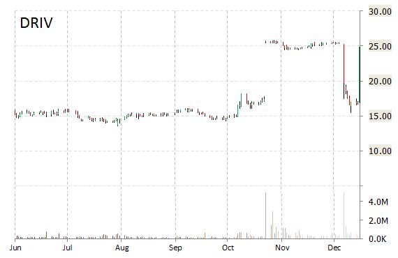 Trader's Buzz: NPS Pharmaceuticals (NPSP), Digital River