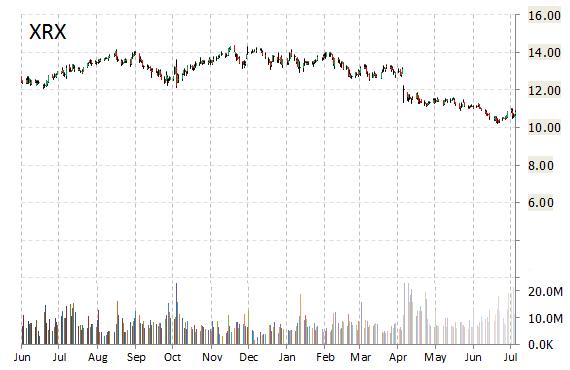 xerox corporation  xrx   earnings whisper