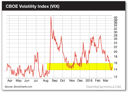stocks VIX