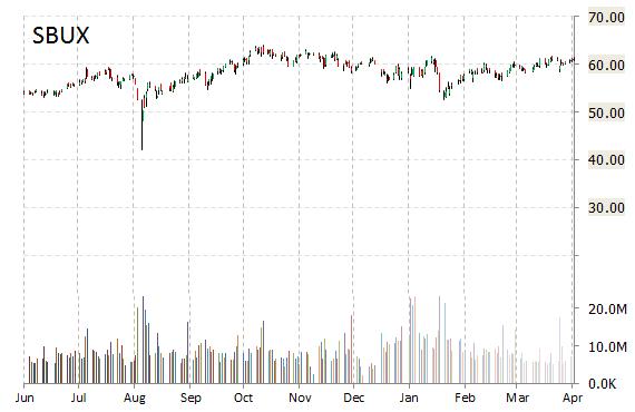 sbux stock