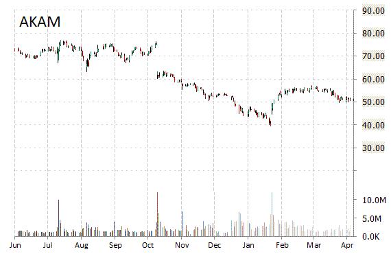 akam chart