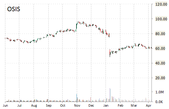 osis stock