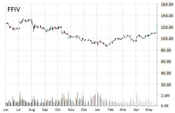FFIV chart