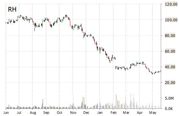 RH chart