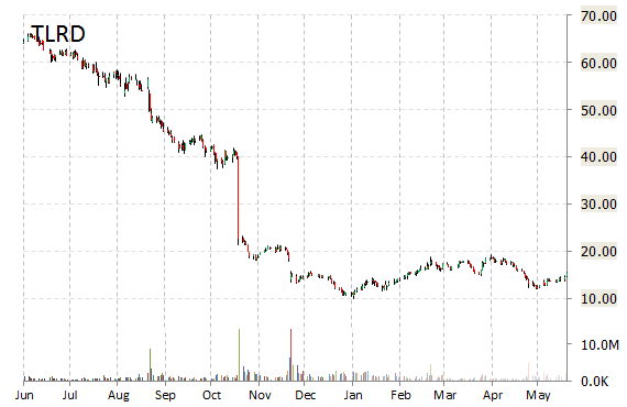 TLRD chart