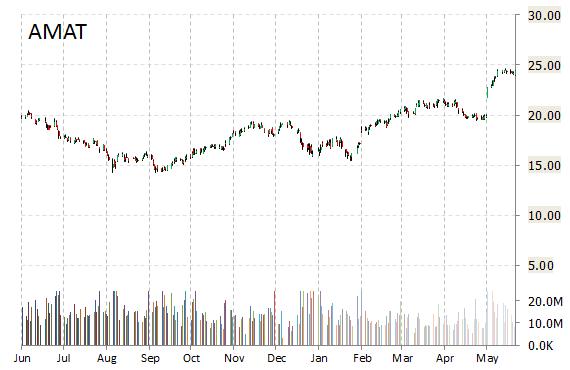 AMAT chart