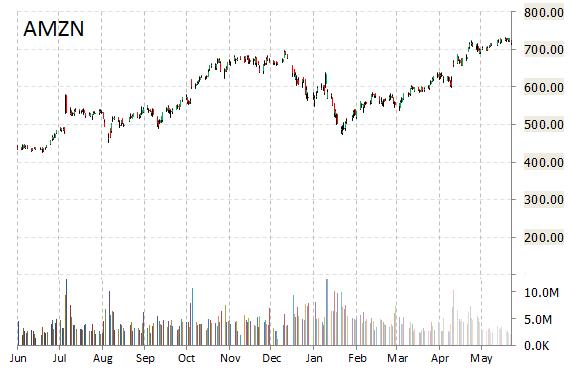 Penn West Petroleum stock