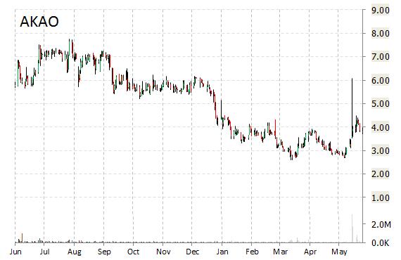 AKAO stock