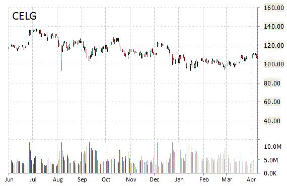CELG Stock