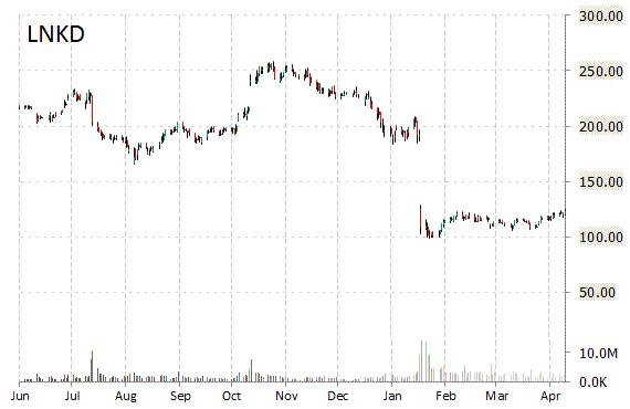 LNKD Chart