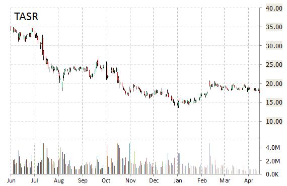 TASR Chart