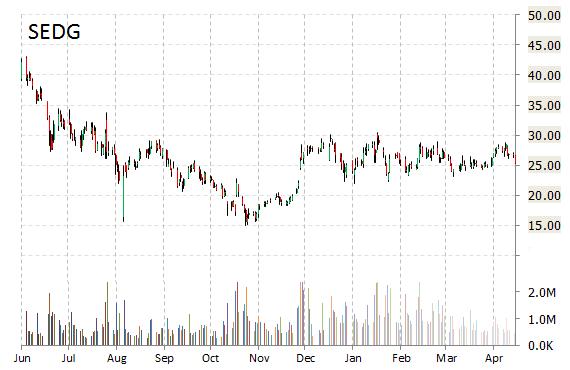 SolarEdge Chart