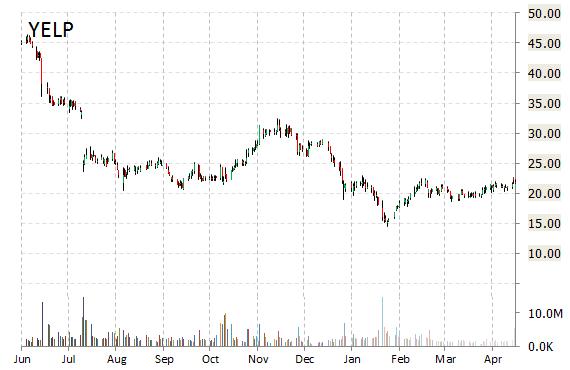 yelp stock