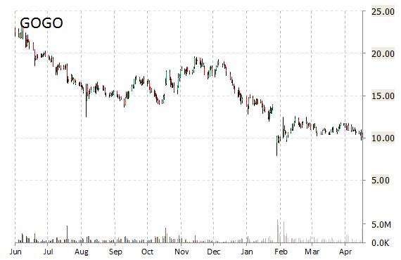 gogo stock