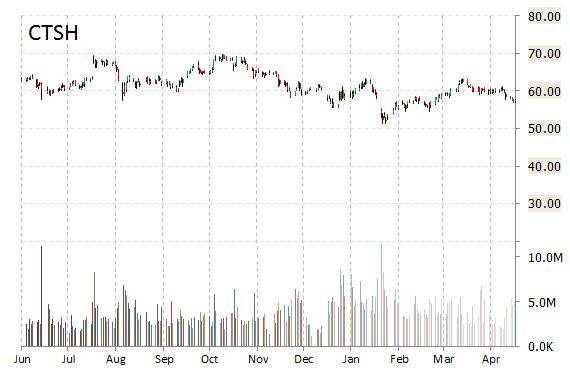 ctsh stock