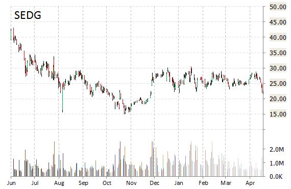SEDG stock chart