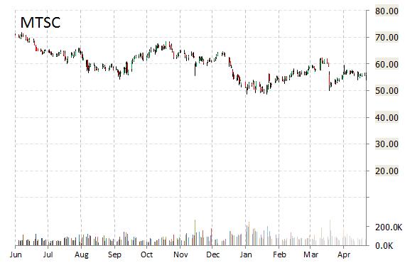 MTSC stock chart