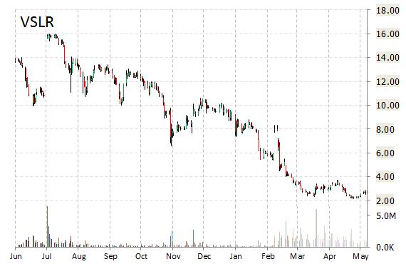 vslr chart