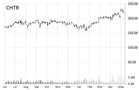 chtr chart