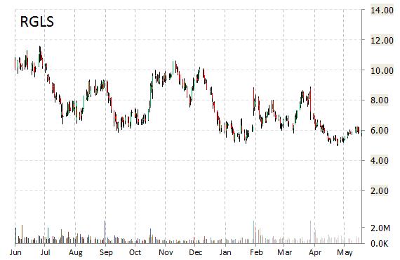 RGLS chart