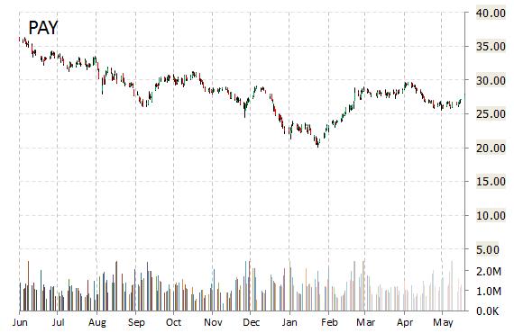 PAY chart