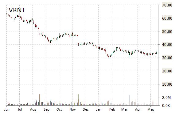 VRNT chart