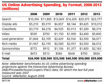 Ad Spending Table