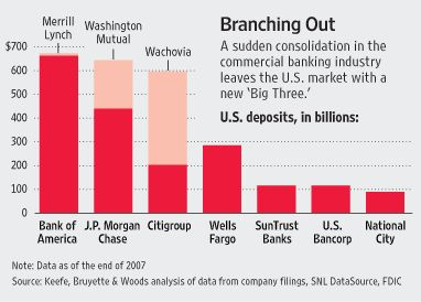 BAC JPM C WFC Graph