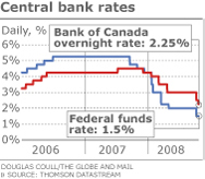 Canada Rates Graph
